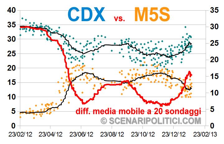 M5S-CDX