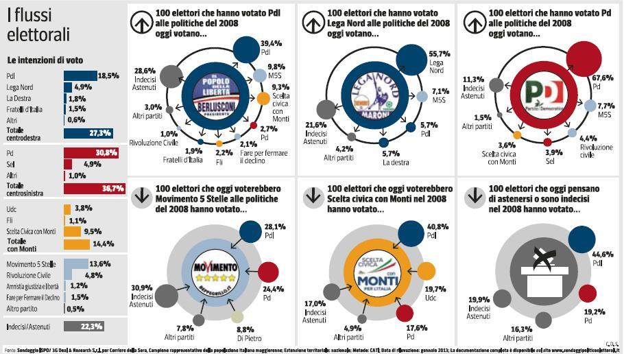 ispo-corriere-della-sera-sondaggio-elezioni-2013