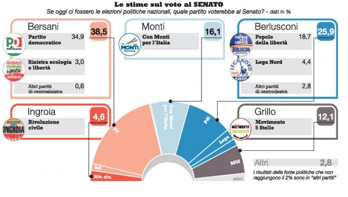 stime-senato