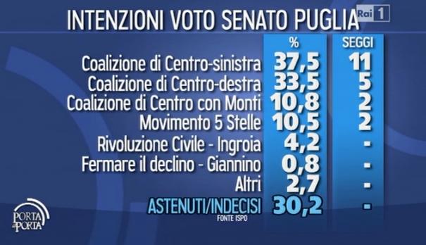 puglia-ispo-elezioni2013