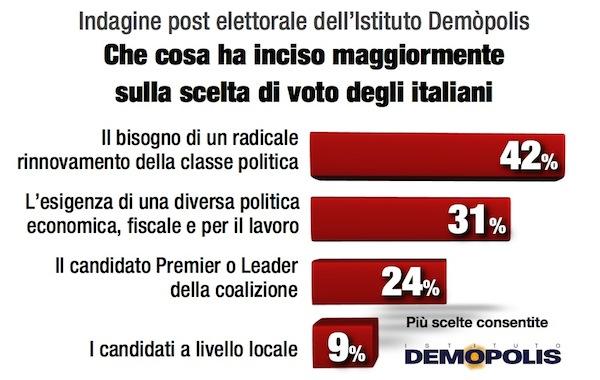 01.Italia_Voto2013