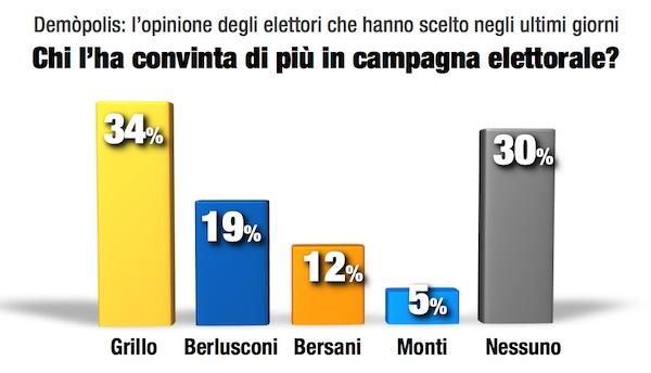 05.Italia_Voto2013