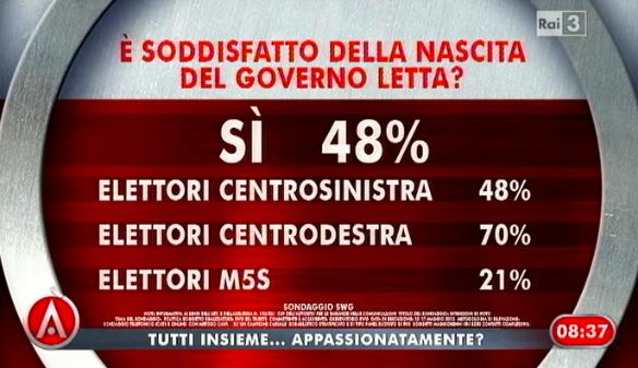 sondaggio-swg-governo-letta