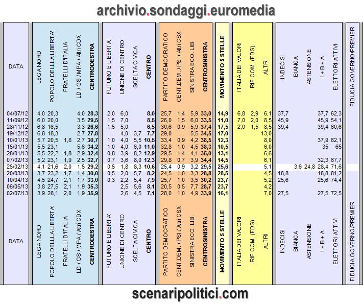 euromedia