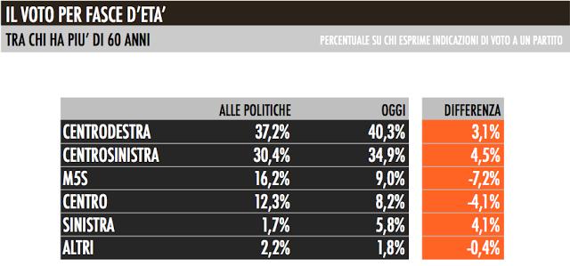 voto_fascie_eta_60_anni