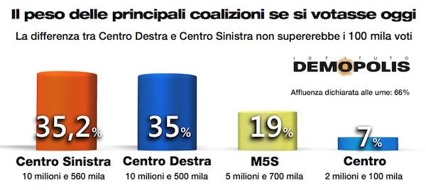 1.Coalizioni_settembre