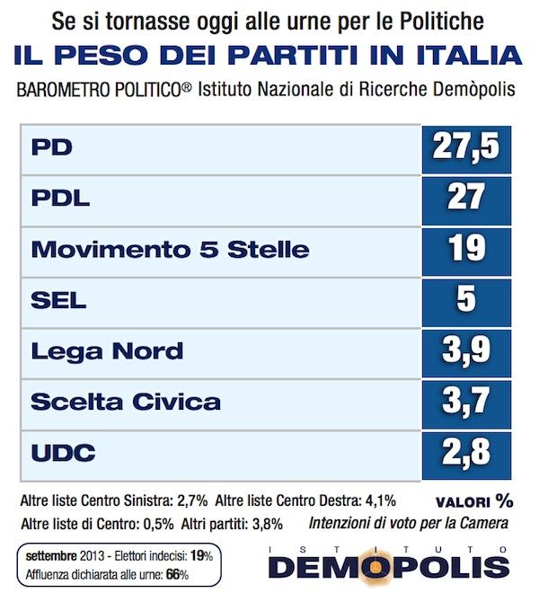 2.Partiti_Demopolis_Settembre
