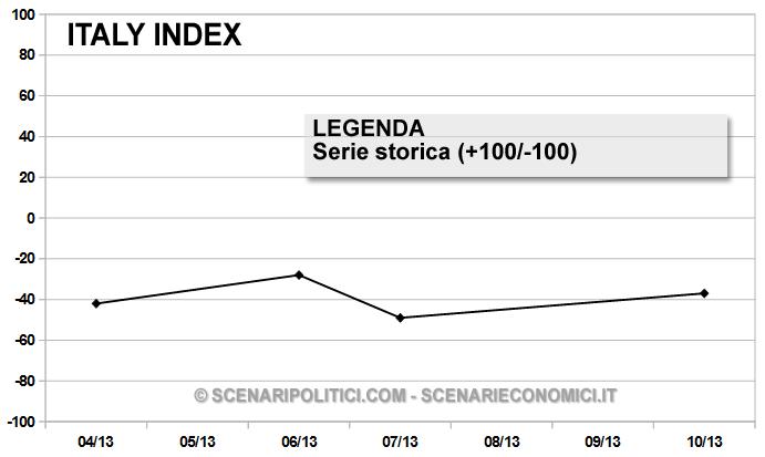 Grafico Storico - Italy Index