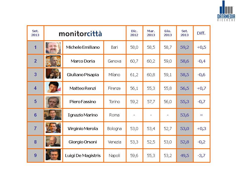 MonitorCittà-Classifica-sindaci_areemetropolitane-3trim13