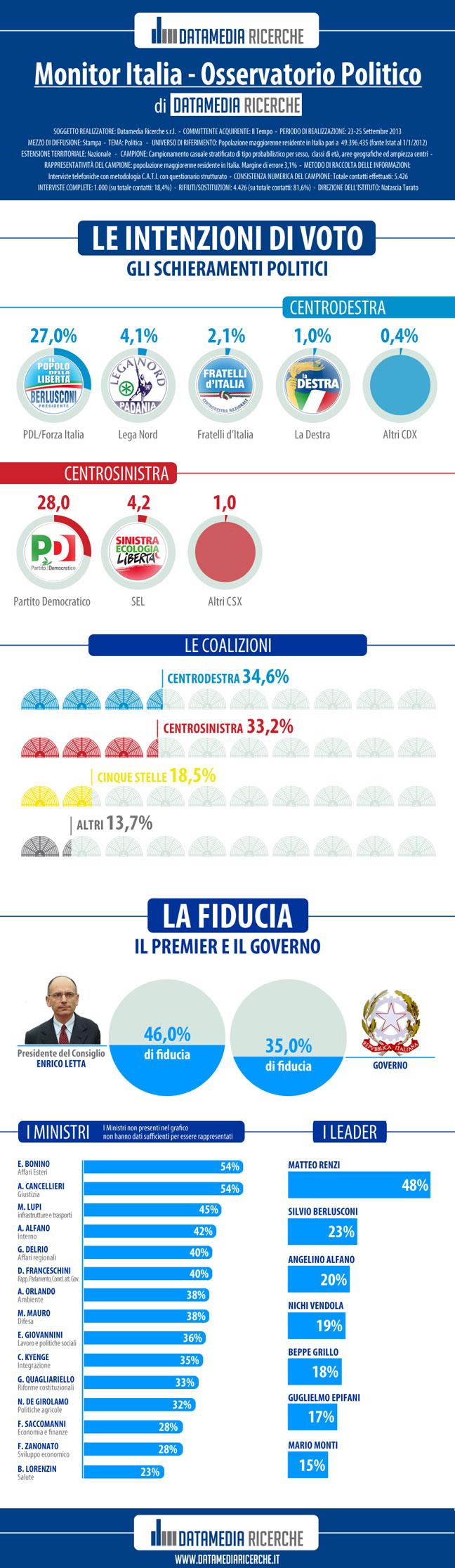 infografica-il-tempo-corretta
