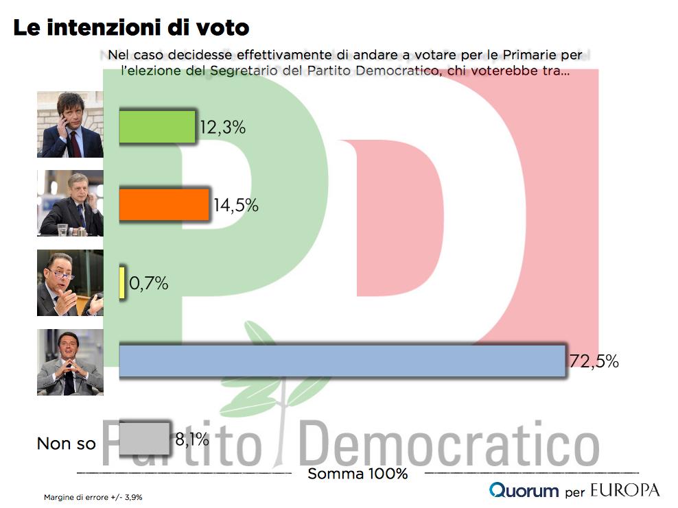 sondaggio-quorum-primarie-pd