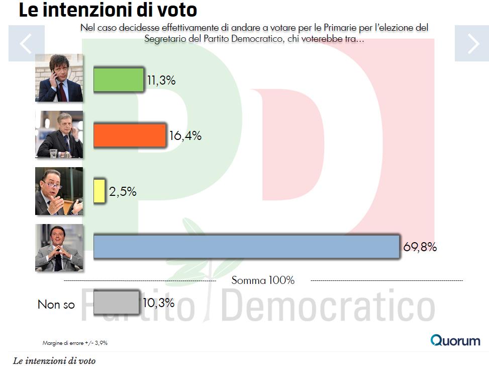 sondaggio_primarie_civati_renzi