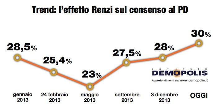 1_PD_Renzi_demopolis