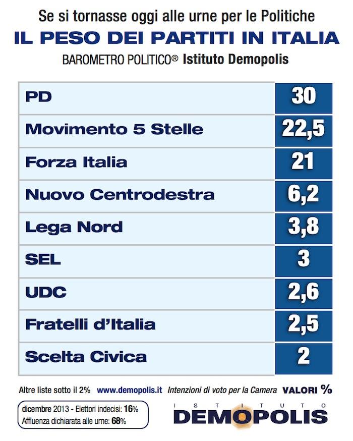 2_Partiti_demopolis