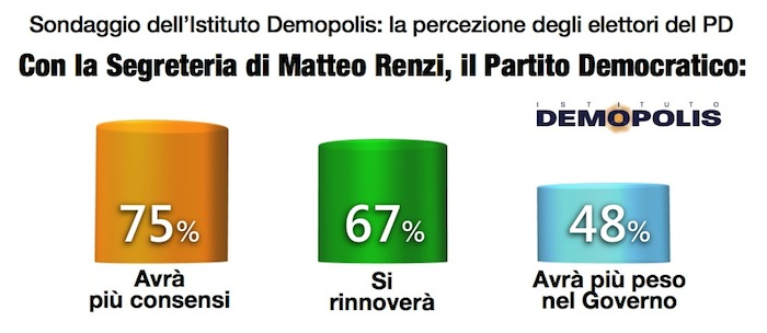 3_Renzi_demopolis
