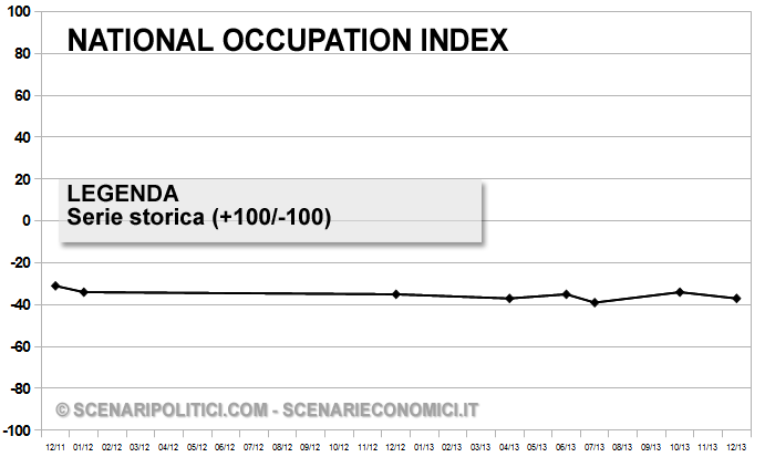 Grafico Storico - National Occupation Index