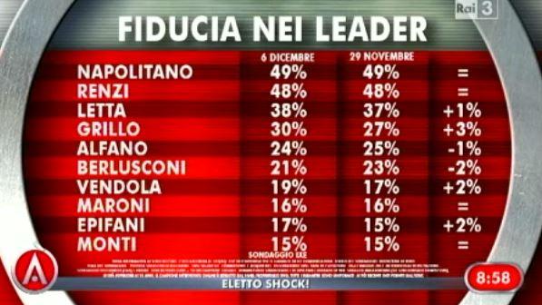 sonaggio-ixè-agora-fiducia-leader