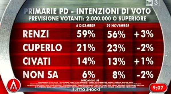 sonaggio-ixè-agora-voto-primarie