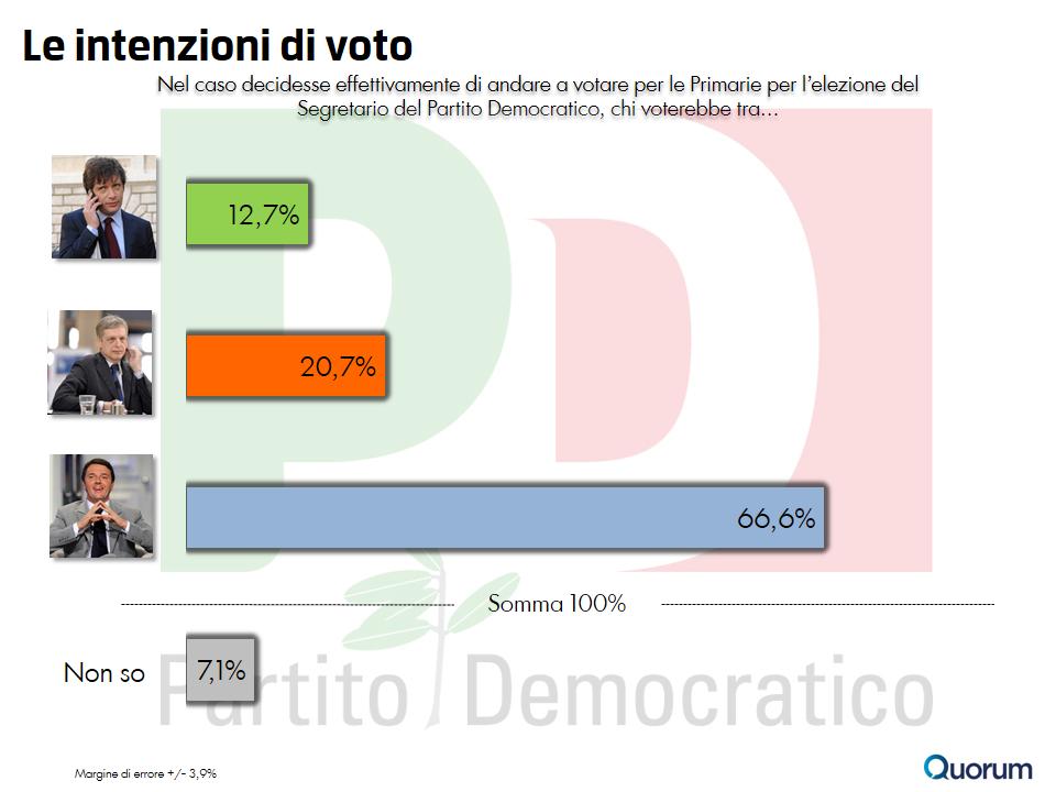 sondaggio-quorum-primarie-pd-1