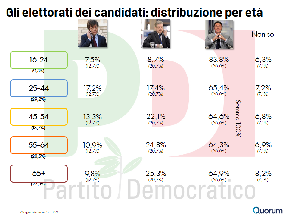 sondaggio-quorum-primarie-pd-7-età