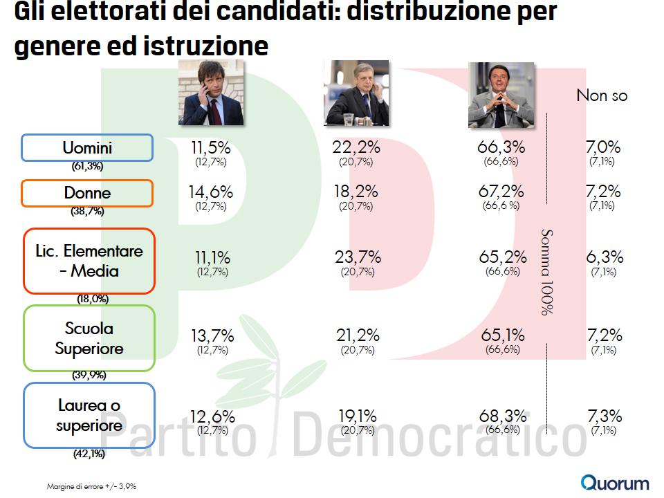 sondaggio-quorum-primarie-pd-8-istruzione