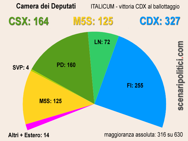 camera-cdx italicum