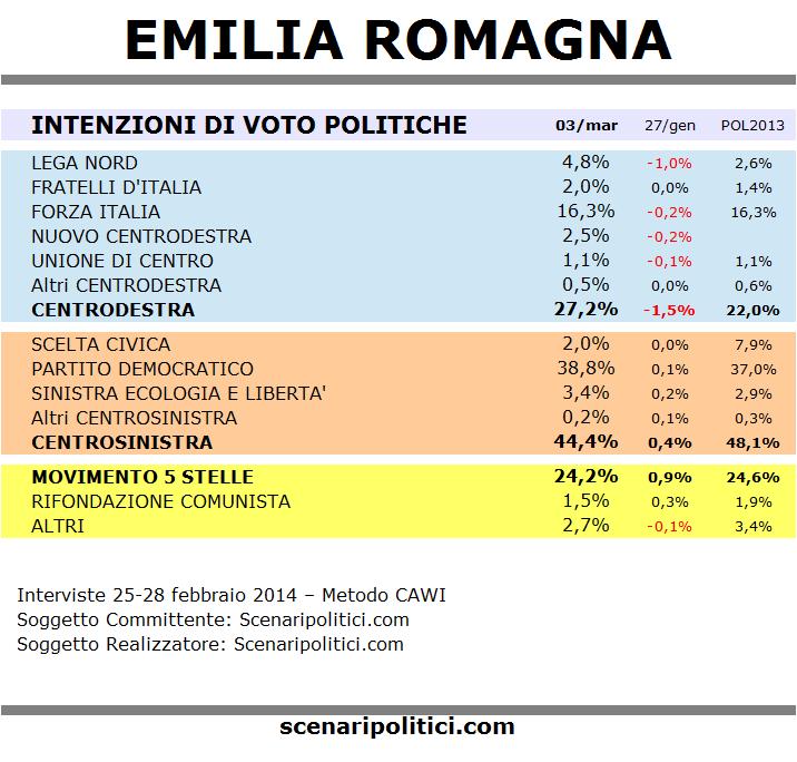 sondaggio emilia romagna