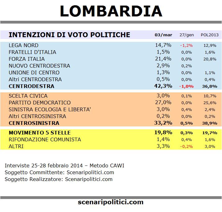 sondaggio lombardia