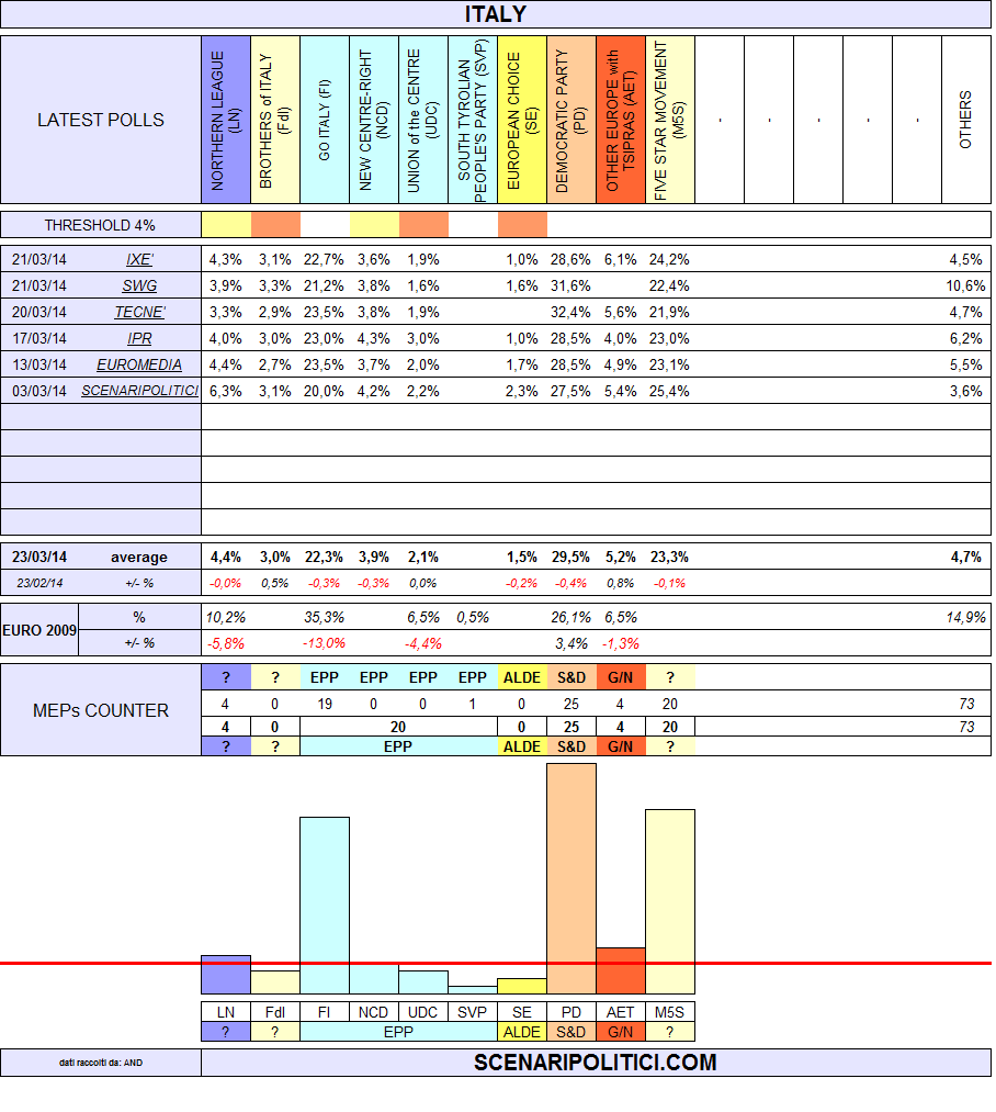 italy european elections 2014-2