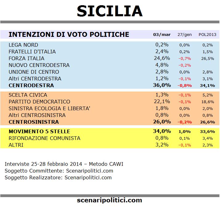 sondaggio sicilia 3 marzo