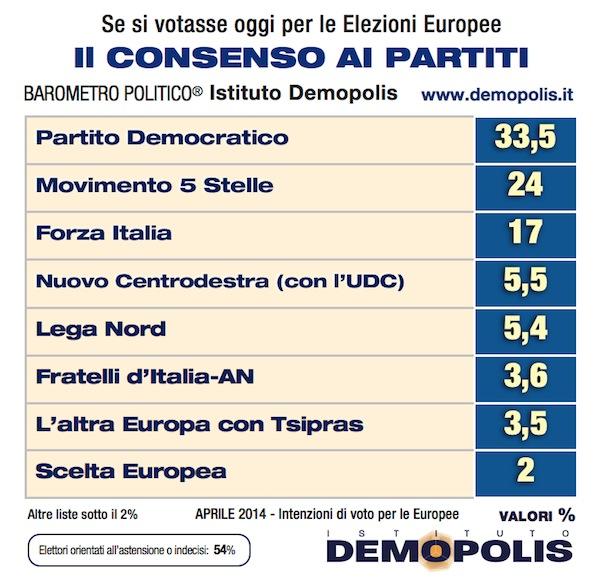 Sondaggio DEMOPOLIS 18 aprile