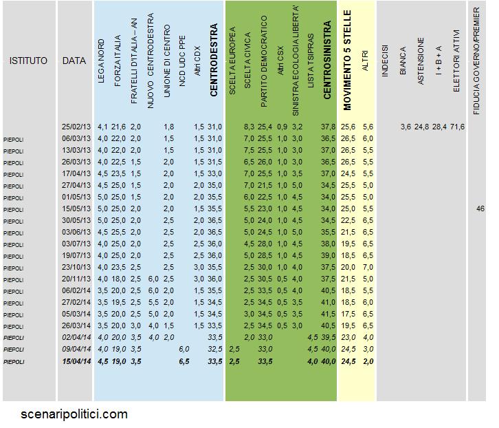Sondaggio PIEPOLI 15 aprile 2014 - EUROPEE - PD 33,5%, M5S 24,5%, FI 19%, NCD 6,5%, LN 4,5%, TSIPRAS 4%