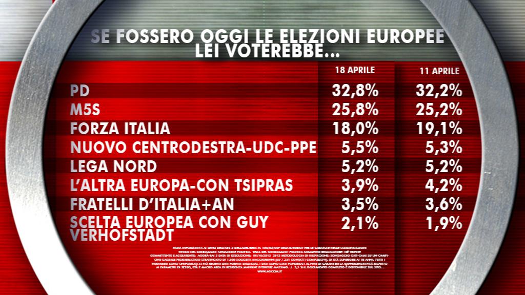 Sondaggio IXE' 18 aprile 2014 - POLITICHE ed EUROPEE