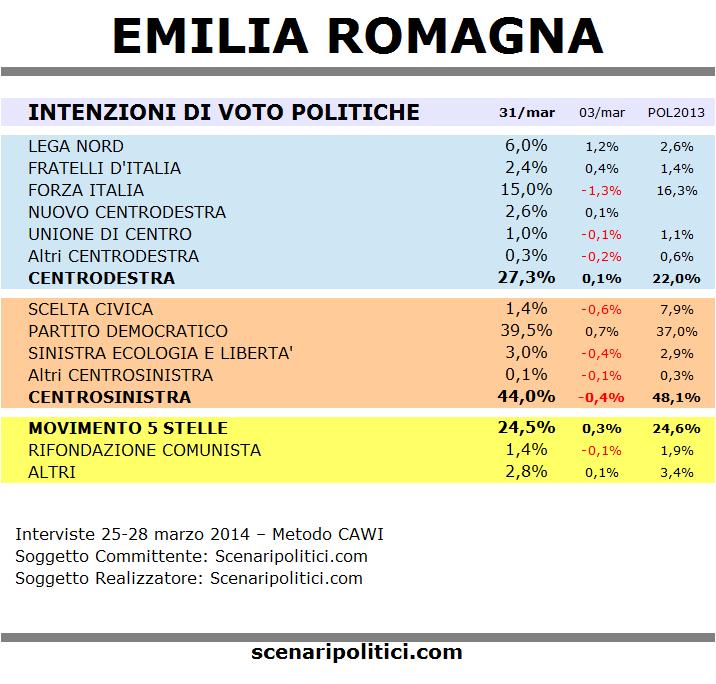 sondaggio emilia romagna 31 marzo