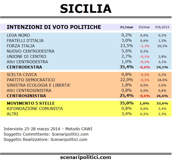 sondaggio sicilia 31 marzo