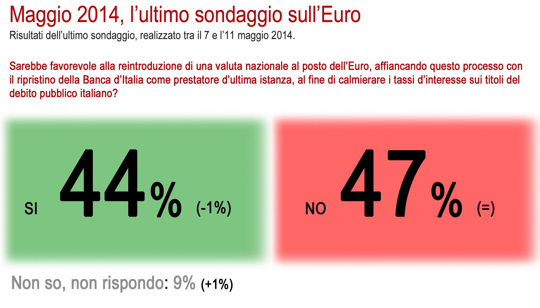 sondaggio euro 12 maggio