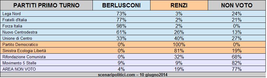 Sondaggio Ballottaggio Renzi Berlusconi 10 giugno