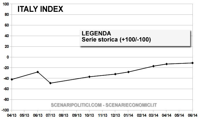 ITALY INDEX 10 giugnoggg