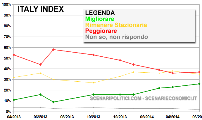 ITALY INDEX 10 giugno