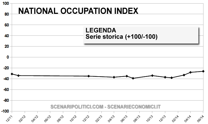 NATIONAL OCCUPATION INDEX 10 giugno