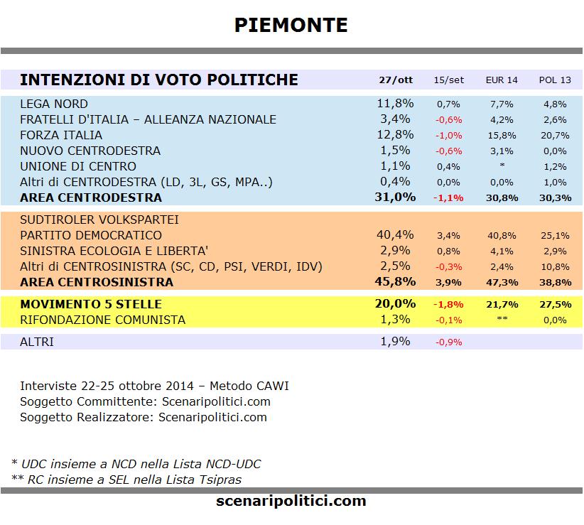Sondaggio PIEMONTE 27 ottobre 2014