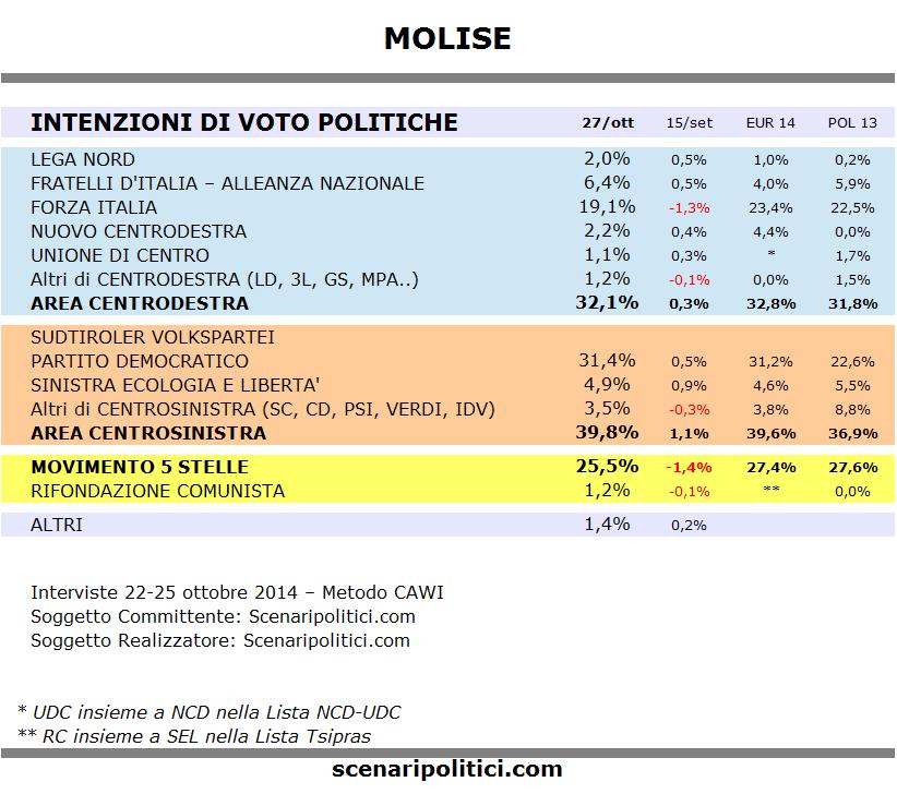 Sondaggio MOLISE 27 ottobre 2014