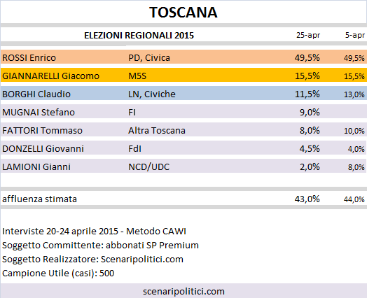 Sondaggio Elezioni Regionali Toscana: Rossi (CSX) 49,5%, Giannarelli (M5S) 15,5%, Borghi (LN) 11,5%
