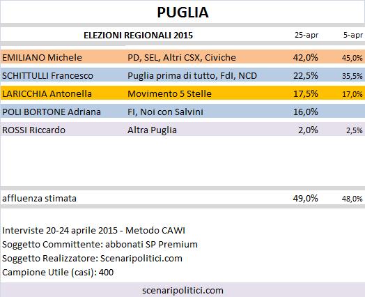 Sondaggio Elezioni Regionali Puglia: Emiliano (CSX) 42,0%, Schittulli (CDX) 22,5%, Laricchia (M5S) 17,5%, Poli Bortone (CDX) 16,0%