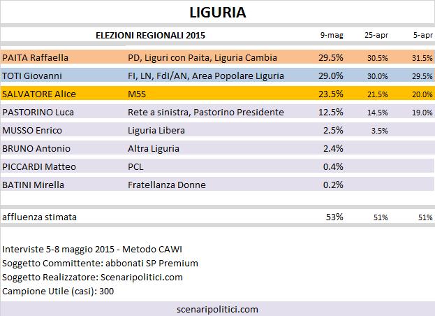 Sondaggio Elezioni Regionali Liguria: Paita (CSX) 29,5%, Toti (CDX) 29,0%, Salvatore (M5S) 23,5%