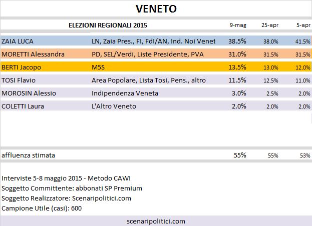Sondaggio Elezioni Regionali Veneto: Zaia (CDX) 38,5%, Moretti (CSX) 31,0%, Berti (M5S) 13,5%, Tosi 11,5%