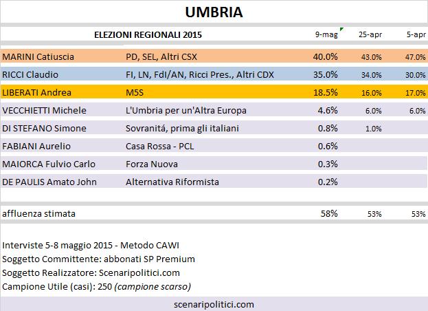 Sondaggio Elezioni Regionali Umbria: Marini (CSX) 40%, Ricci (CDX) 35%, Liberati (M5S) 18,5%