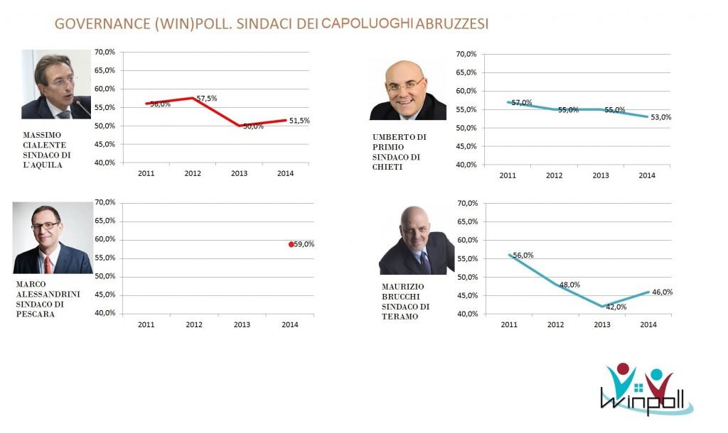 governance poll Abruzzo