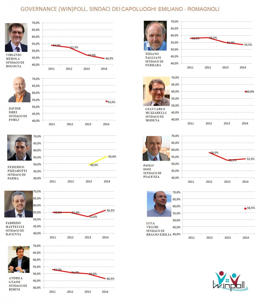 governance poll Emilia Romagna