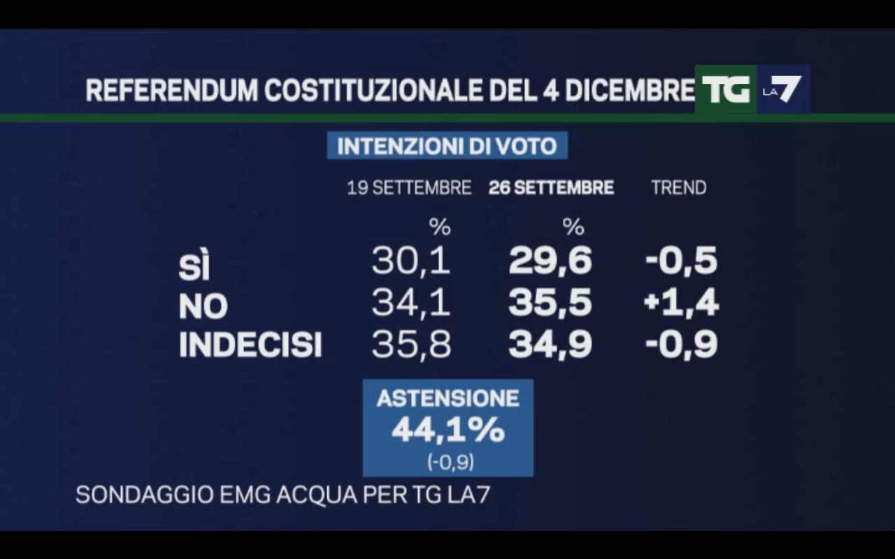 Sondaggio EMG 26 settembre 2016 – Referendum